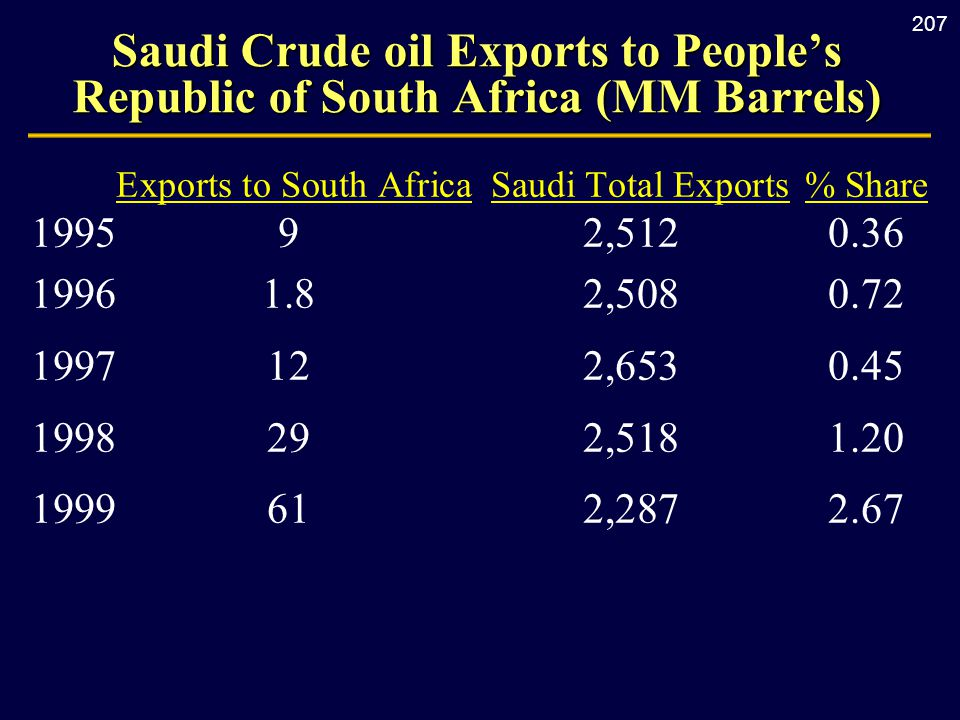 207 Saudi Crude oil Exports to People's Republic of South Africa (MM Barrels) Exports to South Africa Saudi Total Exports% Share 199592,5120.36 19961.82,5080.72 1997122,6530.45 1998292,5181.20 1999612,2872.67