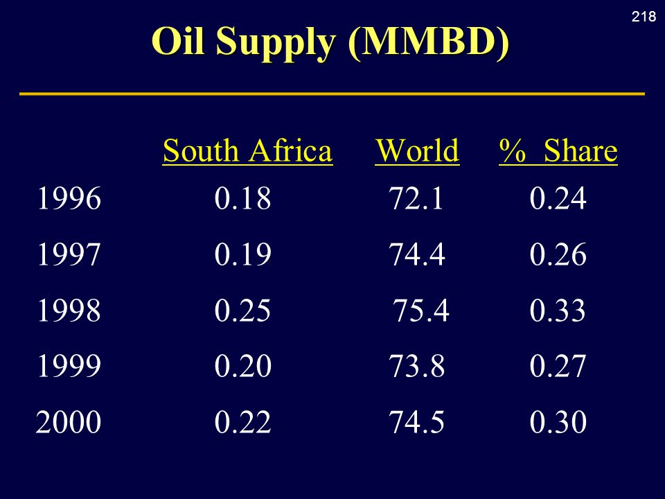 218 Oil Supply (MMBD) South AfricaWorld% Share 19960.1872.10.24 19970.1974.40.26 19980.25 75.40.33 19990.2073.80.27 20000.2274.50.30