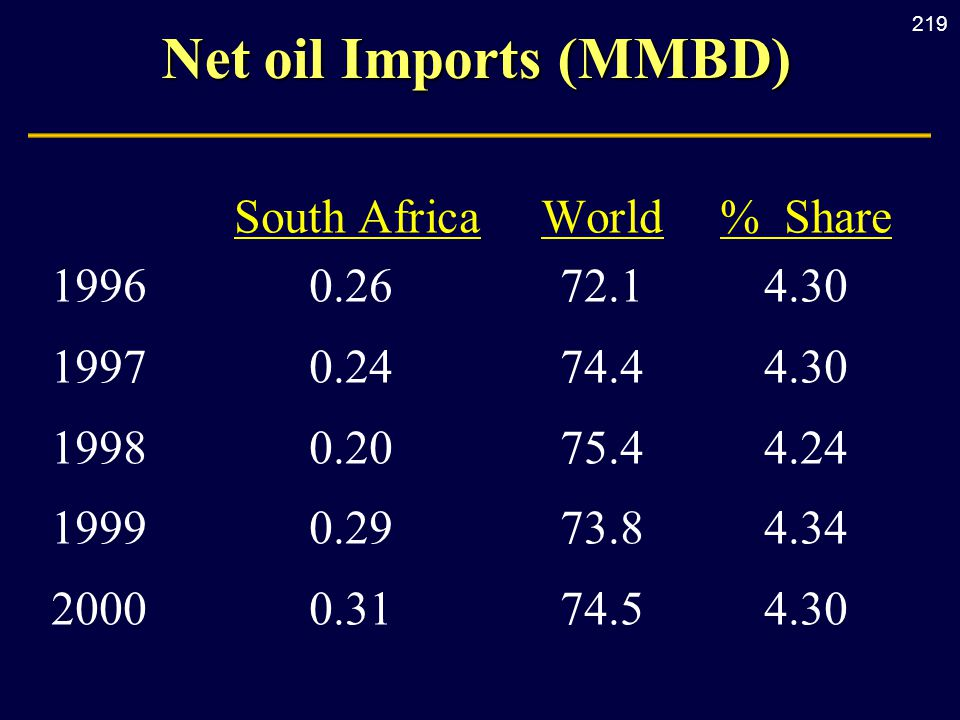 219 Net oil Imports (MMBD) South AfricaWorld% Share 19960.2672.14.30 19970.2474.44.30 19980.2075.44.24 19990.2973.84.34 20000.3174.54.30