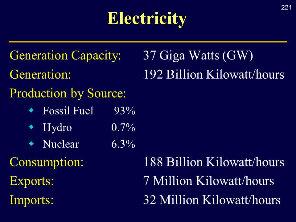 221Electricity Generation Capacity:37 Giga Watts (GW) Generation:192 Billion Kilowatt/hours Production by Source:  Fossil Fuel93%  Hydro 0.7%  Nucl