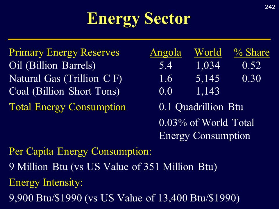 242 Energy Sector Primary Energy Reserves AngolaWorld% Share Oil (Billion Barrels) 5.41,0340.52 Natural Gas (Trillion C F) 1.6 5,1450.30 Coal (Billion Short Tons) 0.01,143 Total Energy Consumption0.1 Quadrillion Btu 0.03% of World Total Energy Consumption Per Capita Energy Consumption: 9 Million Btu (vs US Value of 351 Million Btu) Energy Intensity: 9,900 Btu/$1990 (vs US Value of 13,400 Btu/$1990)