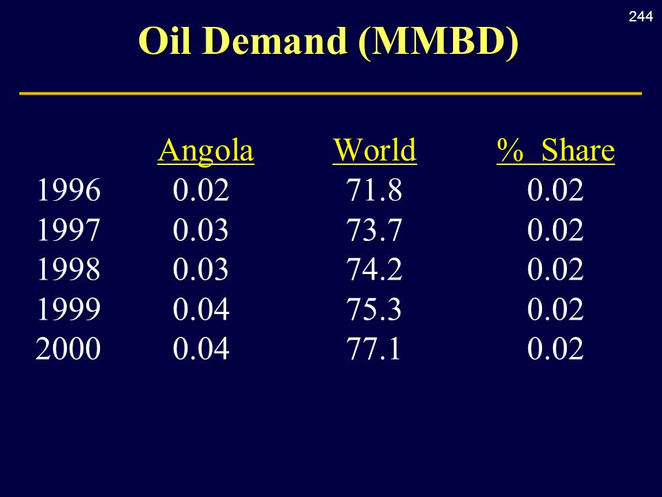 244 Oil Demand (MMBD) AngolaWorld% Share 19960.0271.8 0.02 19970.0373.70.02 19980.0374.20.02 19990.0475.30.02 20000.0477.10.02