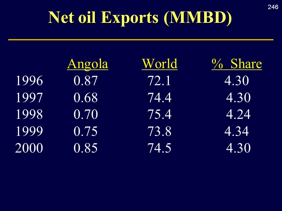 246 Net oil Exports (MMBD) AngolaWorld% Share 19960.8772.14.30 19970.6874.4 4.30 19980.7075.4 4.24 19990.7573.84.34 20000.8574.5 4.30