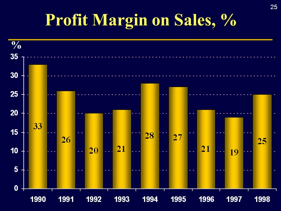 25 Profit Margin on Sales, % %