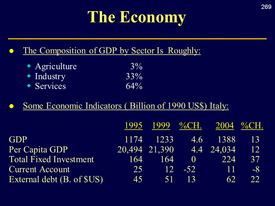 269 The Economy l The Composition of GDP by Sector Is Roughly:  Agriculture3%  Industry33%  Services 64% l Some Economic Indicators ( Billion of 1990 US$) Italy: 1995 1999 %CH.
