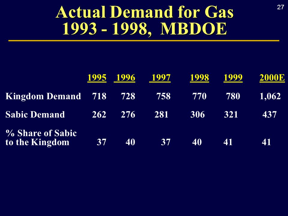 27 1995 1996 1997 1998 1999 2000E Kingdom Demand 718728758 770 780 1,062 Sabic Demand 262276 281 306 321 437 % Share of Sabic to the Kingdom 3740 37 40 41 41 Actual Demand for Gas 1993 - 1998, MBDOE