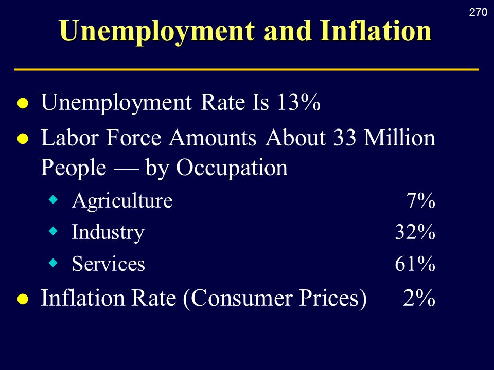 270 Unemployment and Inflation l Unemployment Rate Is 13% l Labor Force Amounts About 33 Million People — by Occupation  Agriculture 7%  Industry 32%  Services 61% l Inflation Rate (Consumer Prices) 2%
