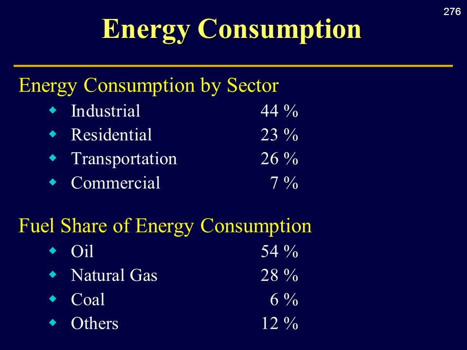 276 Energy Consumption Energy Consumption by Sector  Industrial44 %  Residential23 %  Transportation26 %  Commercial7 % Fuel Share of Energy Consumption  Oil54 %  Natural Gas28 %  Coal6 %  Others12 %