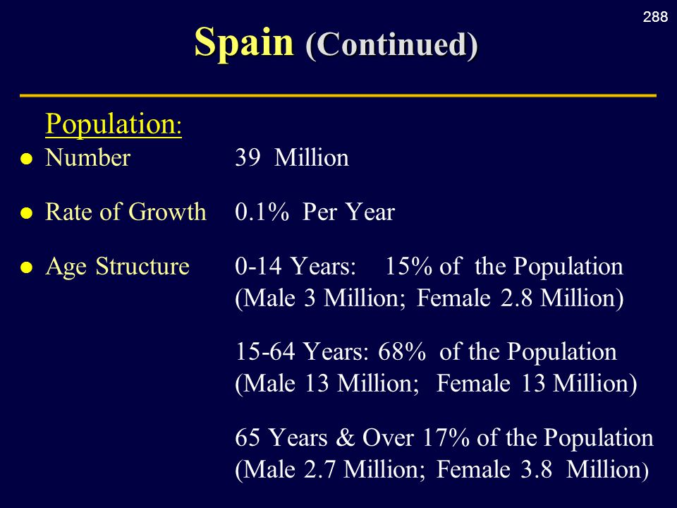288 Spain (Continued) Population : l Number39 Million l Rate of Growth0.1% Per Year l Age Structure0-14 Years: 15% of the Population (Male 3 Million; Female 2.8 Million) 15-64 Years: 68% of the Population (Male 13 Million; Female 13 Million) 65 Years & Over 17% of the Population (Male 2.7 Million; Female 3.8 Million )