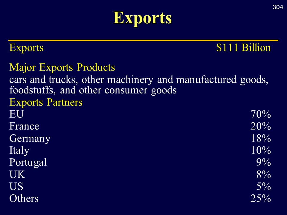 304Exports Exports $111 Billion Major Exports Products cars and trucks, other machinery and manufactured goods, foodstuffs, and other consumer goods Exports Partners EU70% France20% Germany18% Italy10% Portugal9% UK8% US5% Others25%