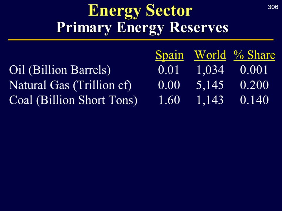 306 Energy Sector Primary Energy Reserves SpainWorld% Share Oil (Billion Barrels) 0.011,0340.001 Natural Gas (Trillion cf) 0.005,1450.200 Coal (Billion Short Tons) 1.601,1430.140