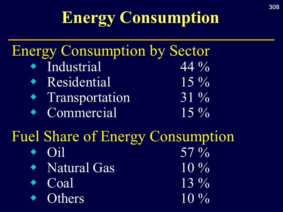 308 Energy Consumption Energy Consumption by Sector  Industrial44 %  Residential15 %  Transportation31 %  Commercial15 % Fuel Share of Energy Consumption  Oil57 %  Natural Gas10 %  Coal13 %  Others10 %