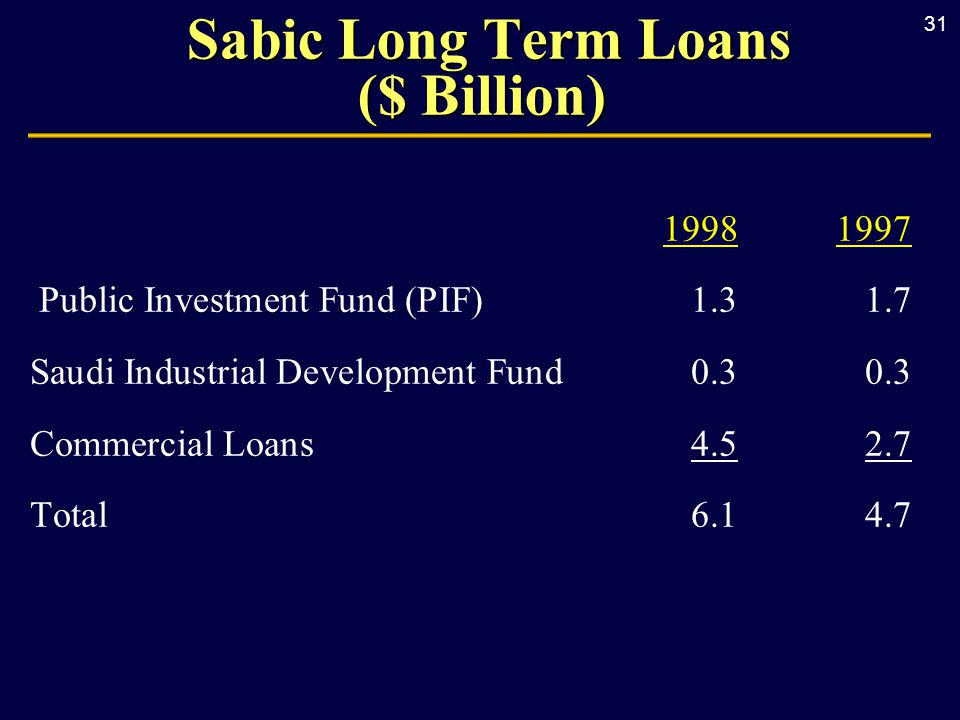 31 19981997 Public Investment Fund (PIF)1.31.7 Saudi Industrial Development Fund 0.30.3 Commercial Loans4.52.7 Total6.14.7 Sabic Long Term Loans ($ Billion) Sabic Long Term Loans ($ Billion)
