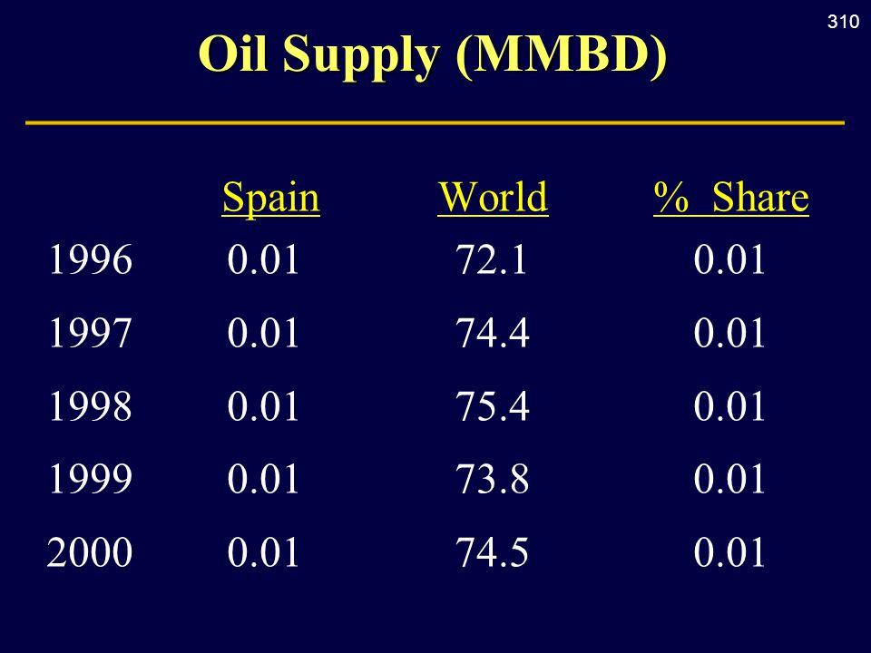 310 Oil Supply (MMBD) SpainWorld% Share 19960.0172.10.01 19970.0174.40.01 19980.0175.40.01 19990.0173.80.01 20000.0174.50.01