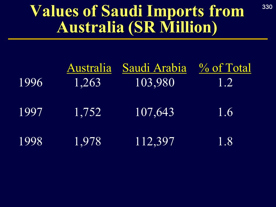 330 Values of Saudi Imports from Australia (SR Million) AustraliaSaudi Arabia% of Total 19961,263103,9801.2 19971,752107,6431.6 19981,978112,3971.8