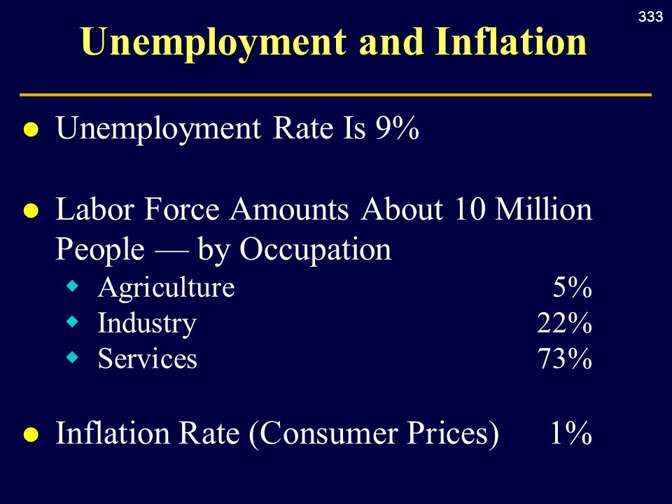 333 Unemployment and Inflation l Unemployment Rate Is 9% l Labor Force Amounts About 10 Million People — by Occupation  Agriculture 5%  Industry 22%  Services 73% l Inflation Rate (Consumer Prices) 1%