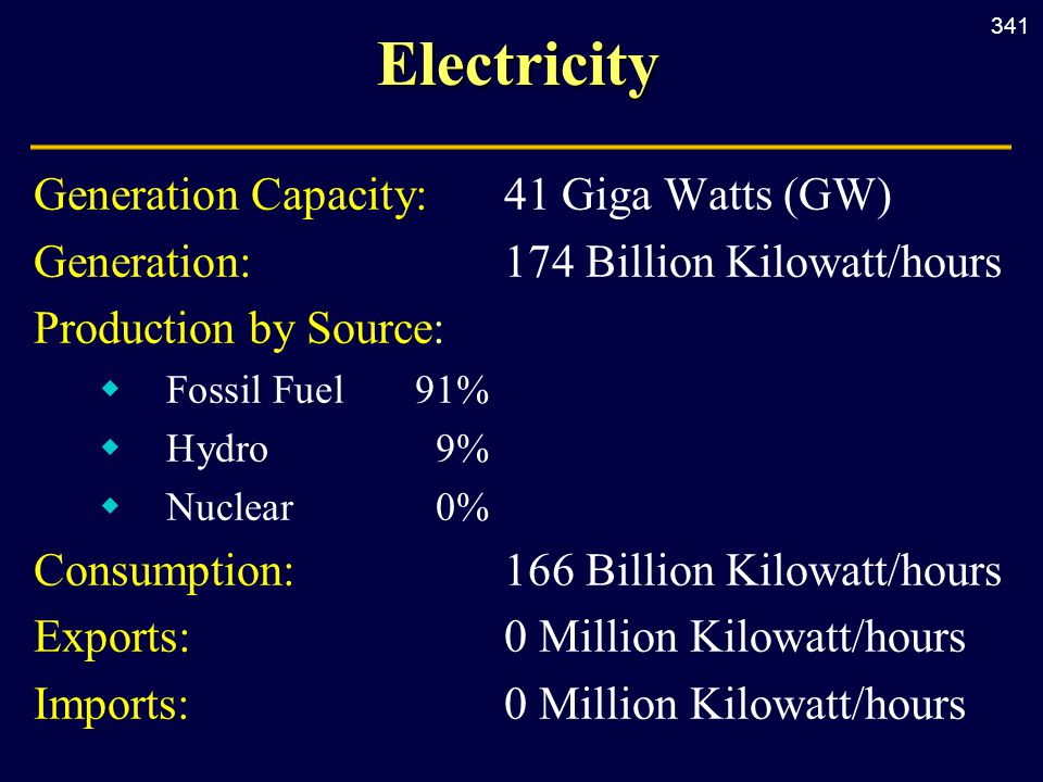 341Electricity Generation Capacity:41 Giga Watts (GW) Generation:174 Billion Kilowatt/hours Production by Source:  Fossil Fuel91%  Hydro9%  Nuclear0% Consumption: 166 Billion Kilowatt/hours Exports:0 Million Kilowatt/hours Imports:0 Million Kilowatt/hours