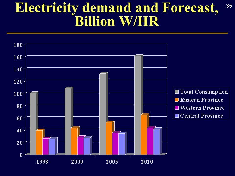 35 Electricity demand and Forecast, Billion W/HR