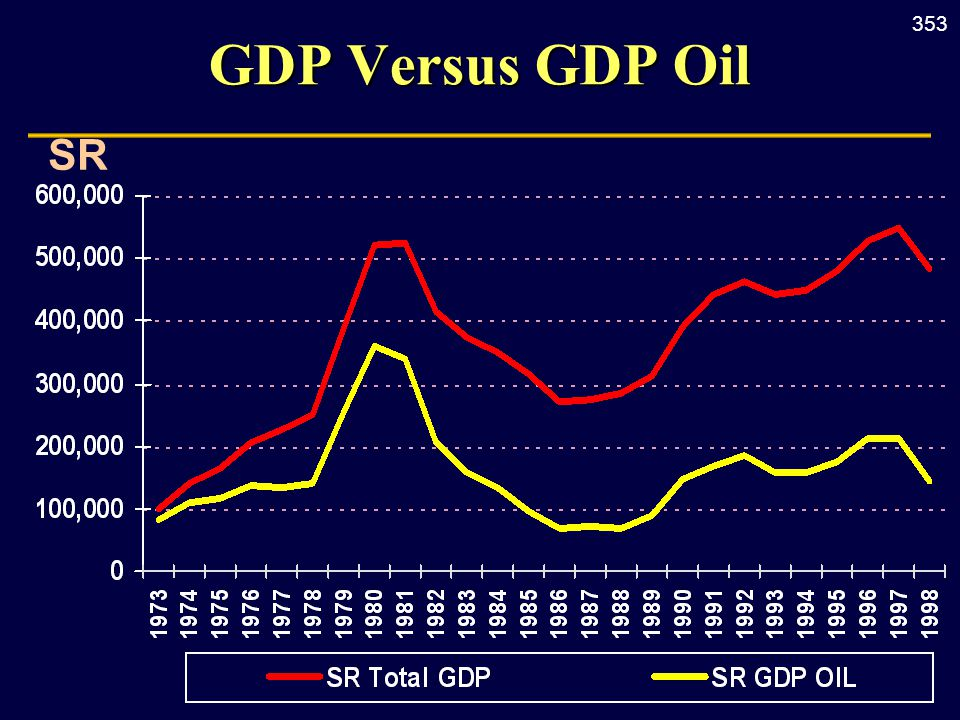353 SR GDP Versus GDP Oil