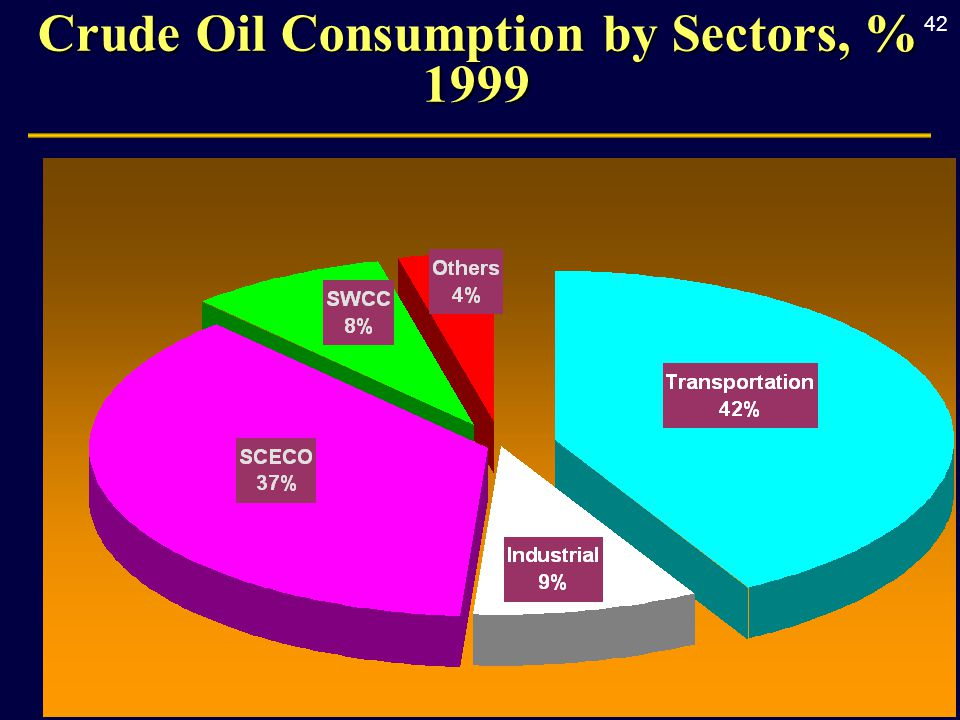 42 Crude Oil Consumption by Sectors, % 1999