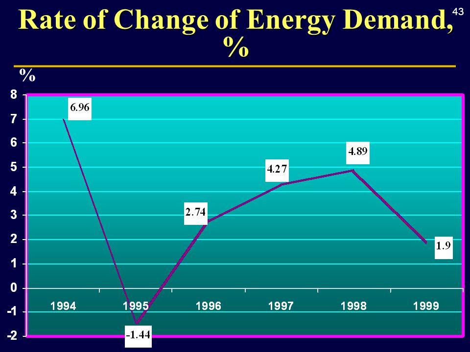 43 Rate of Change of Energy Demand, % %