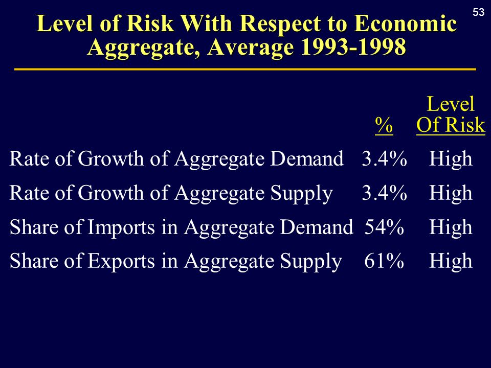 53 Level % Of Risk Rate of Growth of Aggregate Demand3.4%High Rate of Growth of Aggregate Supply3.4%High Share of Imports in Aggregate Demand54%High S