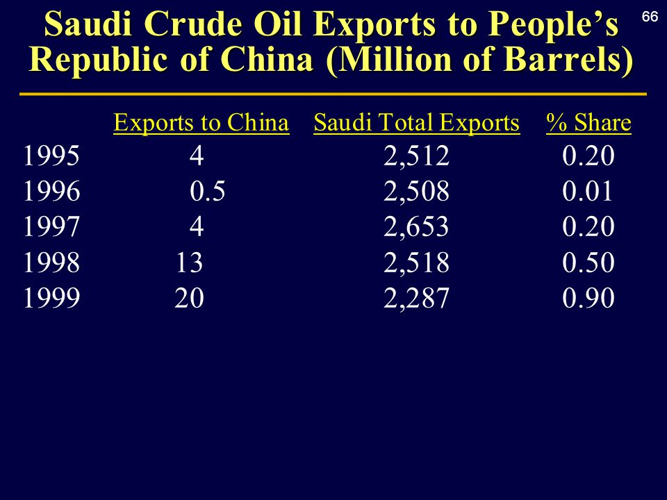 66 Saudi Crude Oil Exports to People's Republic of China (Million of Barrels) Exports to ChinaSaudi Total Exports% Share 1995 42,5120.20 1996 0.52,5080.01 1997 42,6530.20 1998132,5180.50 1999202,2870.90