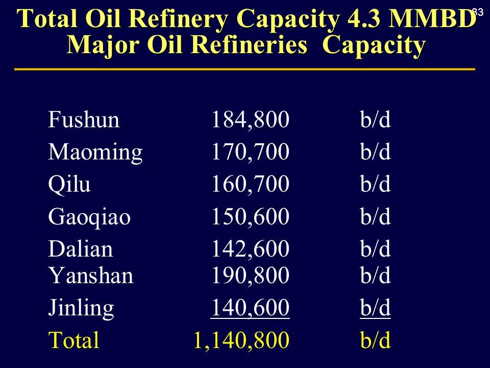 83 Total Oil Refinery Capacity 4.3 MMBD Major Oil Refineries Capacity Fushun184,800b/d Maoming170,700b/d Qilu160,700b/d Gaoqiao150,600b/d Dalian142,60