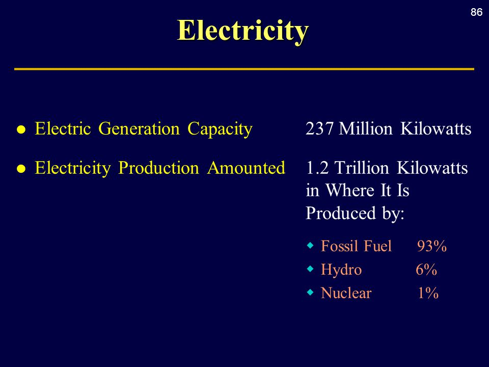 86Electricity l Electric Generation Capacity237 Million Kilowatts l Electricity Production Amounted1.2 Trillion Kilowatts in Where It Is Produced by:  Fossil Fuel 93%  Hydro 6%  Nuclear 1%