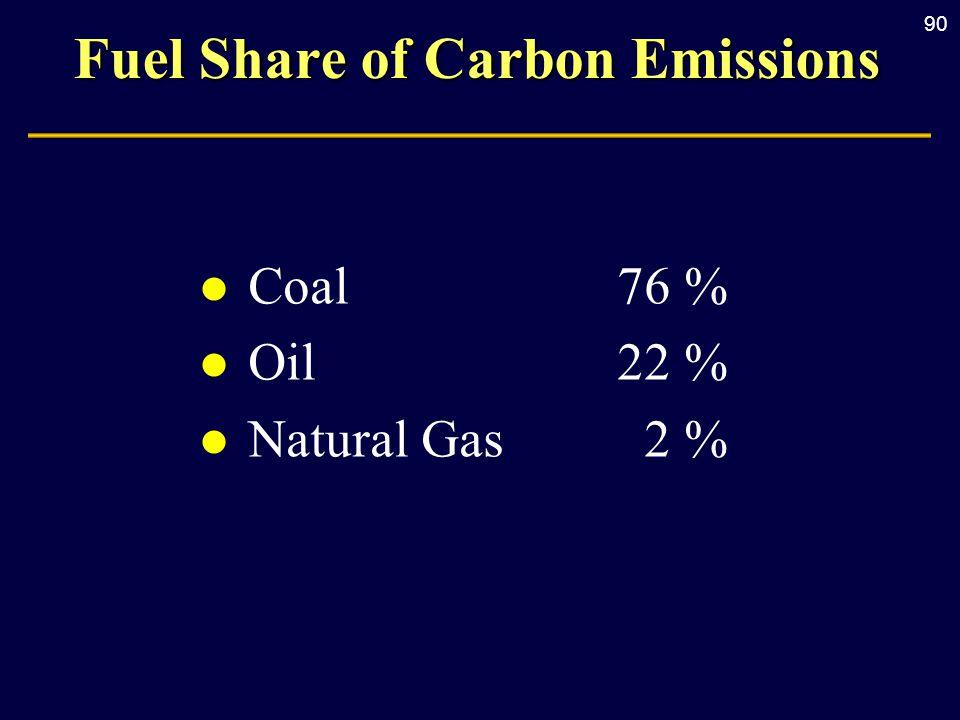 90 Fuel Share of Carbon Emissions l Coal76 % l Oil22 % l Natural Gas2 %