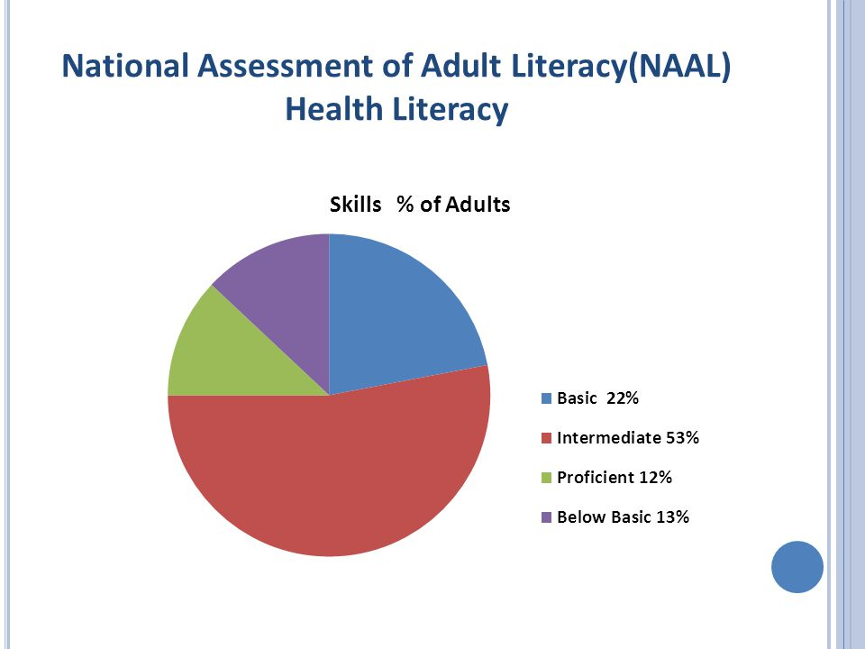 National Assessment of Adult Literacy(NAAL) Health Literacy