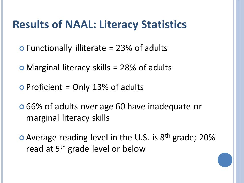 Results of NAAL: Literacy Statistics Functionally illiterate = 23% of adults Marginal literacy skills = 28% of adults Proficient = Only 13% of adults 66% of adults over age 60 have inadequate or marginal literacy skills Average reading level in the U.S.