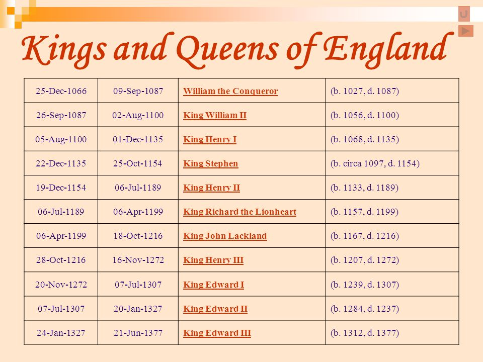 Kings and Queens of England 25-Dec-106609-Sep-1087William the Conqueror(b. 1027, d. 1087) 26-Sep-108702-Aug-1100King William II(b. 1056, d. 1100) 05-A