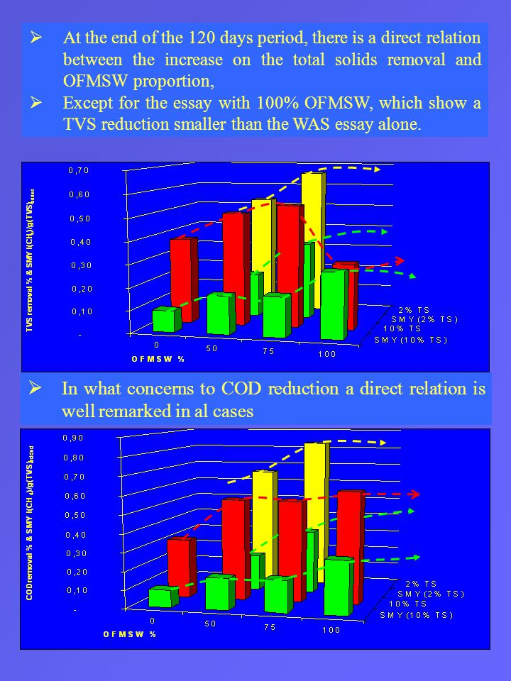  At the end of the 120 days period, there is a direct relation between the increase on the total solids removal and OFMSW proportion,  Except for the essay with 100% OFMSW, which show a TVS reduction smaller than the WAS essay alone.