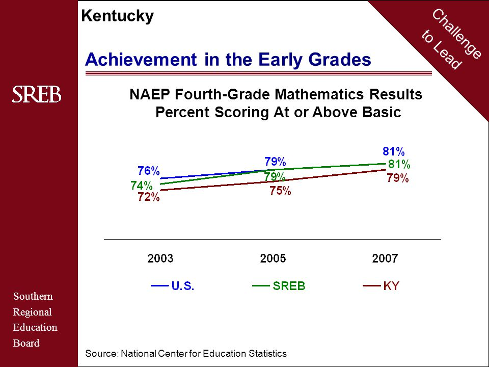 Challenge to Lead Southern Regional Education Board Kentucky Source: National Center for Education Statistics NAEP Fourth-Grade Mathematics Results Percent Scoring At or Above Basic Achievement in the Early Grades