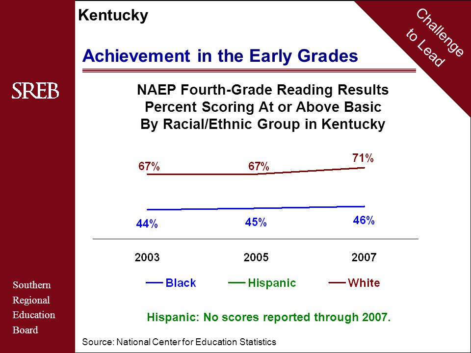 Challenge to Lead Southern Regional Education Board Kentucky Achievement in the Early Grades NAEP Fourth-Grade Reading Results Percent Scoring At or Above Basic By Racial/Ethnic Group in Kentucky Source: National Center for Education Statistics Hispanic: No scores reported through 2007.