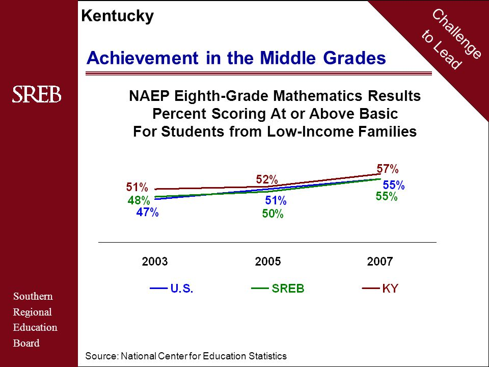 Challenge to Lead Southern Regional Education Board Kentucky Achievement in the Middle Grades NAEP Eighth-Grade Mathematics Results Percent Scoring At or Above Basic For Students from Low-Income Families Source: National Center for Education Statistics