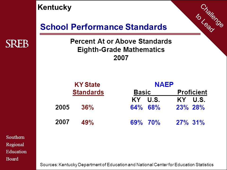 Challenge to Lead Southern Regional Education Board Kentucky School Performance Standards Percent At or Above Standards Eighth-Grade Mathematics 2007 2005 2007 KY State NAEP Standards BasicProficient KY U.S.