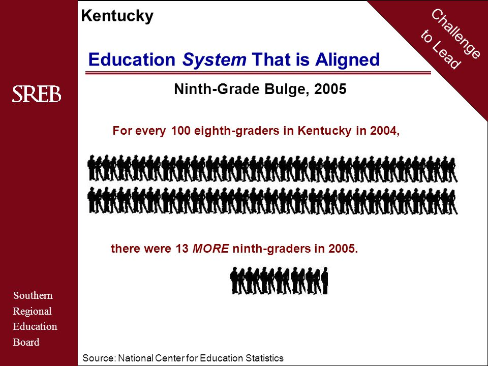 Challenge to Lead Southern Regional Education Board Kentucky Ninth-Grade Bulge, 2005 Source: National Center for Education Statistics For every 100 eighth-graders in Kentucky in 2004, there were 13 MORE ninth-graders in 2005.
