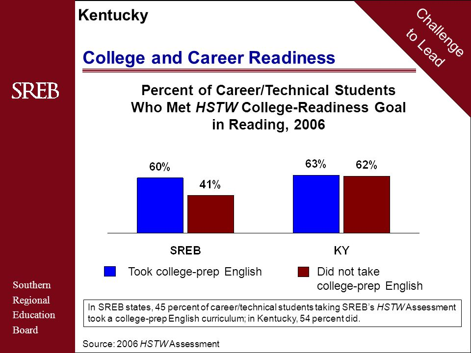 Challenge to Lead Southern Regional Education Board Kentucky College and Career Readiness Source: 2006 HSTW Assessment Percent of Career/Technical Students Who Met HSTW College-Readiness Goal in Reading, 2006 Took college-prep English Did not take college-prep English In SREB states, 45 percent of career/technical students taking SREB's HSTW Assessment took a college-prep English curriculum; in Kentucky, 54 percent did.
