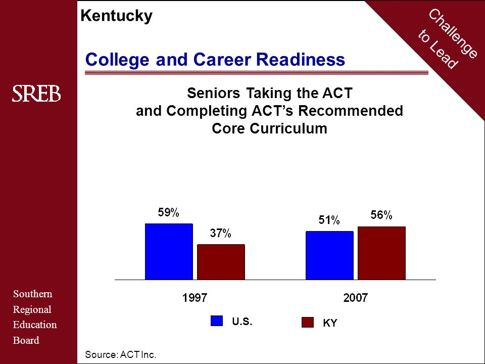 Challenge to Lead Southern Regional Education Board Kentucky College and Career Readiness Source: ACT Inc.