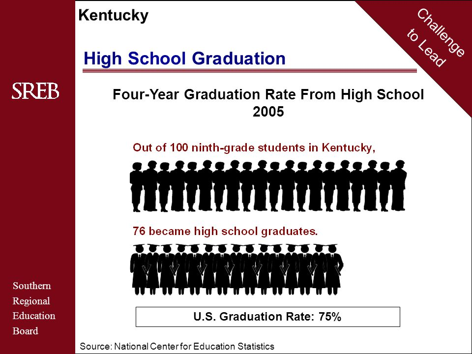 Challenge to Lead Southern Regional Education Board Kentucky Four-Year Graduation Rate From High School 2005 Source: National Center for Education Statistics U.S.
