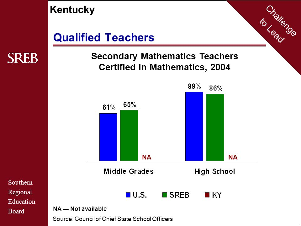 Challenge to Lead Southern Regional Education Board Kentucky Qualified Teachers Secondary Mathematics Teachers Certified in Mathematics, 2004 Source: Council of Chief State School Officers NA NA — Not available