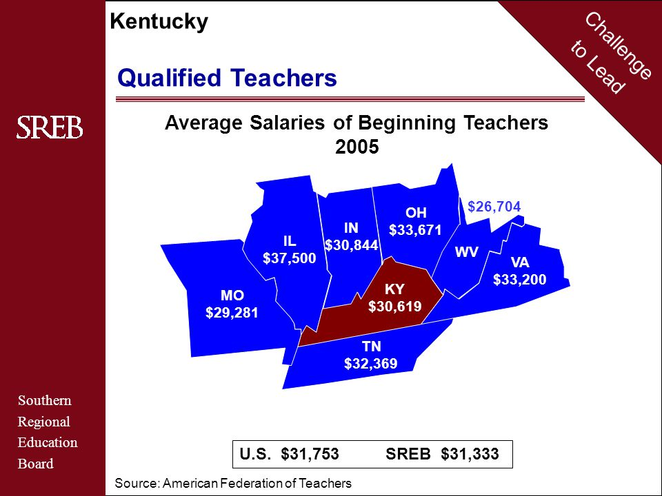 Challenge to Lead Southern Regional Education Board Kentucky Source: American Federation of Teachers Average Salaries of Beginning Teachers 2005 MO $29,281 IL $37,500 IN $30,844 OH $33,671 $26,704 VA $33,200 KY $30,619 TN $32,369 Qualified Teachers U.S.