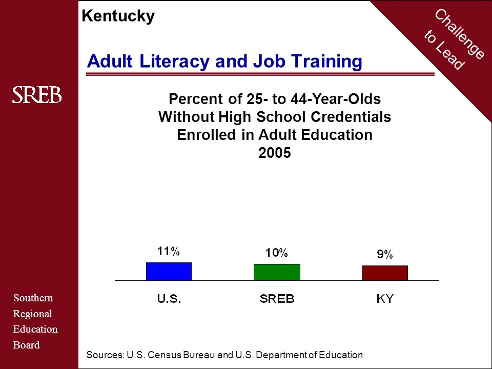Challenge to Lead Southern Regional Education Board Kentucky Adult Literacy and Job Training Percent of 25- to 44-Year-Olds Without High School Credentials Enrolled in Adult Education 2005 Sources: U.S.