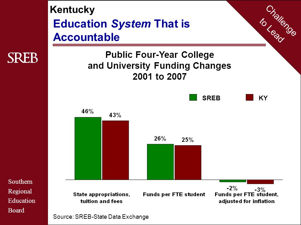 Challenge to Lead Southern Regional Education Board Kentucky Education System That is Accountable Public Four-Year College and University Funding Changes 2001 to 2007 Source: SREB-State Data Exchange SREBKY