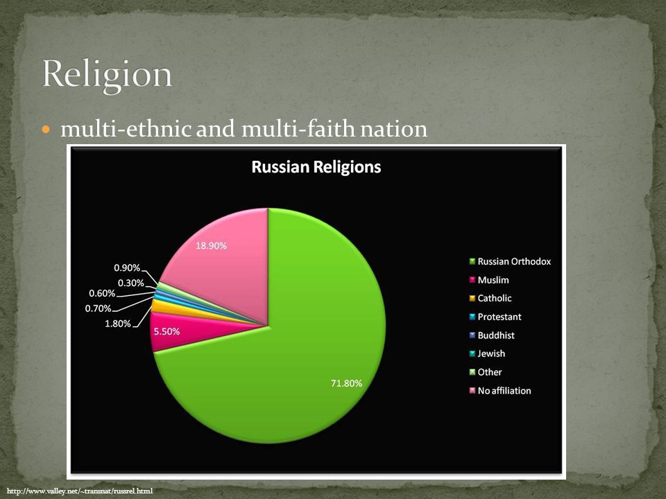 multi-ethnic and multi-faith nation http://www.valley.net/~transnat/russrel.html