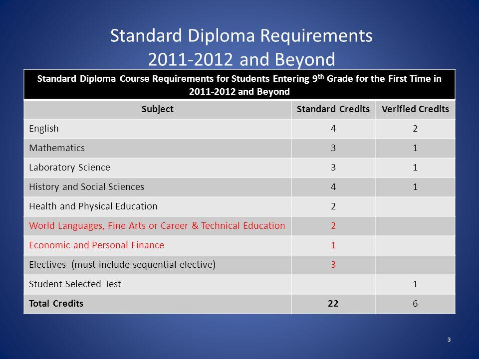 Rising Ninth Grade Registration 2012 - 2013