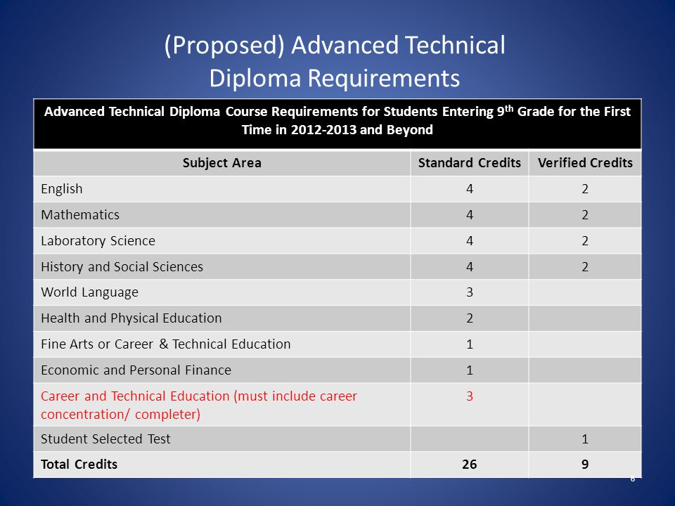 (Proposed) Standard Technical Diploma Requirements Standard Technical Diploma Course Requirements for Students Entering 9 th Grade for the First Time in and Beyond SubjectStandard CreditsVerified Credits English42 Mathematics31 Laboratory Science31 History and Social Sciences41 Health and Physical Education2 Fine Arts or World Language1 Economic and Personal Finance1 Career and Technical Education (must include career concentration/ completer) 4 Student Selected Test1 Total Credits226 5