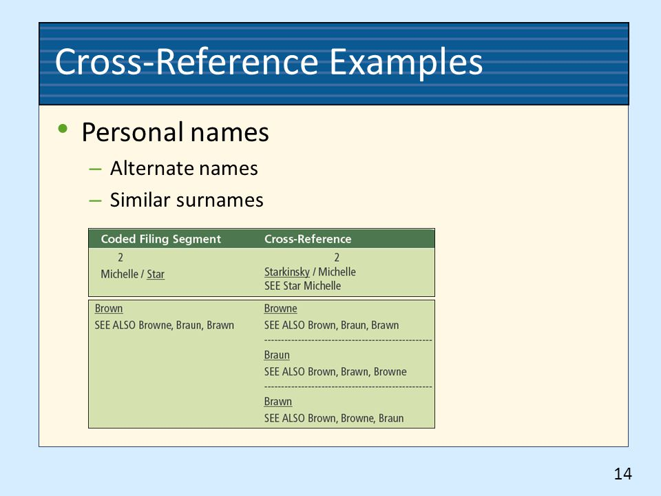 Cross-Reference Examples Personal names – Alternate names – Similar surnames 14